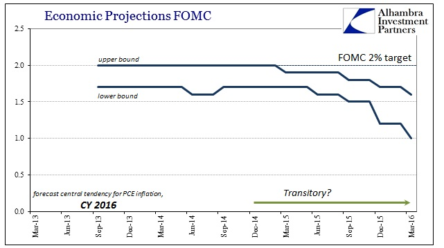 ABOOK Mar 2016 FOMC 2016 PCE