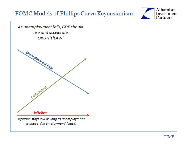 ABOOK Mar 2016 FOMC Model Basics1