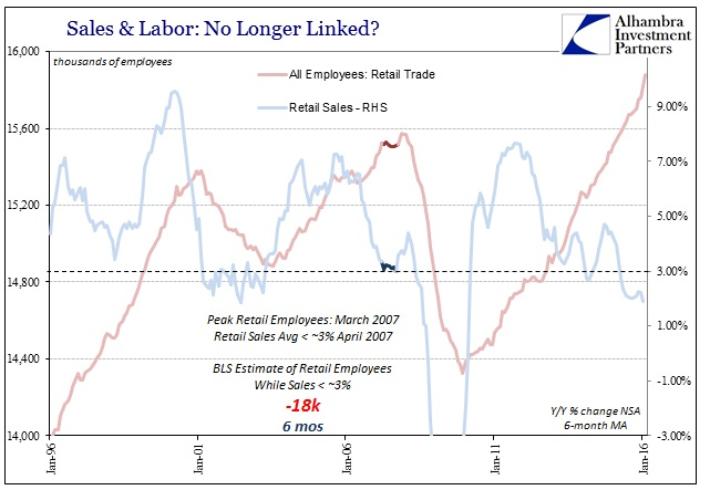 ABOOK Mar 2016 Payrolls Retail Trade Labor 2007