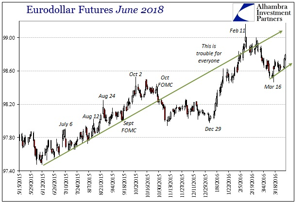 ABOOK Mar 2016 Turn Eurodollar June 2018