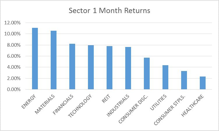sectors 1 month