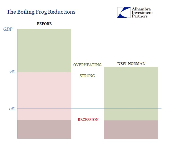 ABOOK Apr 2016 Boiling Frog Standards New Normal