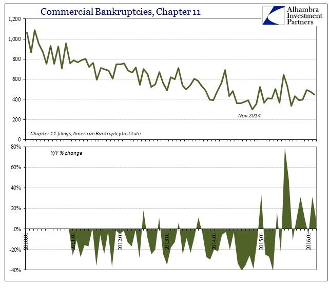 ABOOK Apr 2016 Comml Bankruptcies Chapt 11
