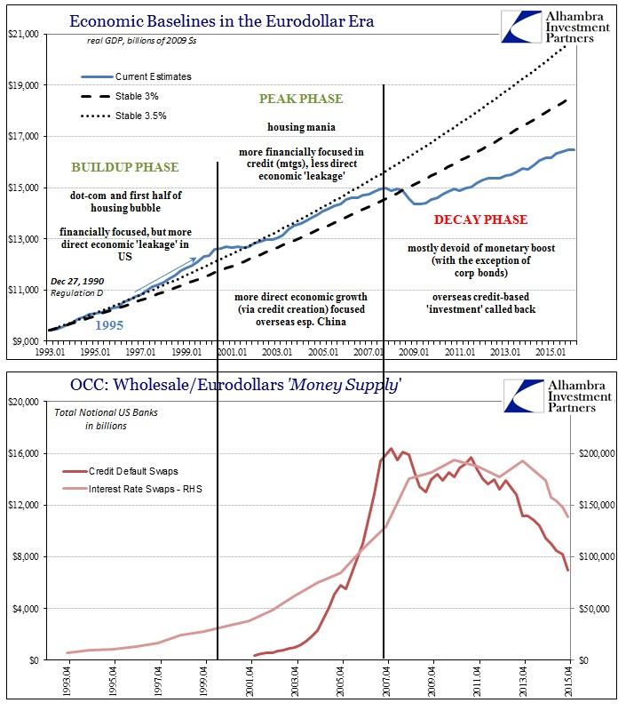 ABOOK Apr 2016 Econ Baselines GDP Dark Leverage Supply