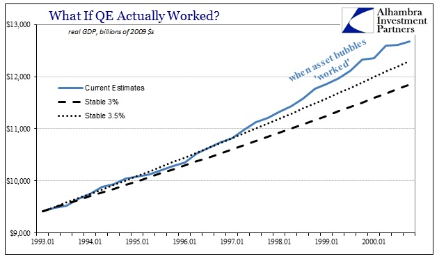 ABOOK Apr 2016 GDP QE Counterfactual 1990s
