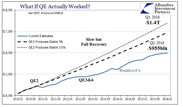 ABOOK Apr 2016 GDP QE Counterfactual Again