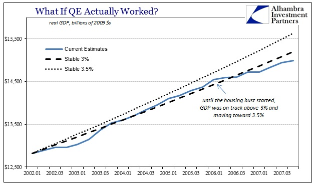 ABOOK Apr 2016 GDP QE Counterfactual mid 2000s