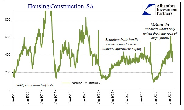 ABOOK Apr 2016 Housing Construction Multi Permits