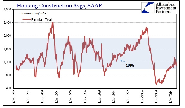 ABOOK Apr 2016 Housing Construction Permits Total