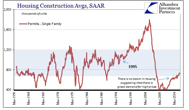 ABOOK Apr 2016 Housing Construction Single Family History