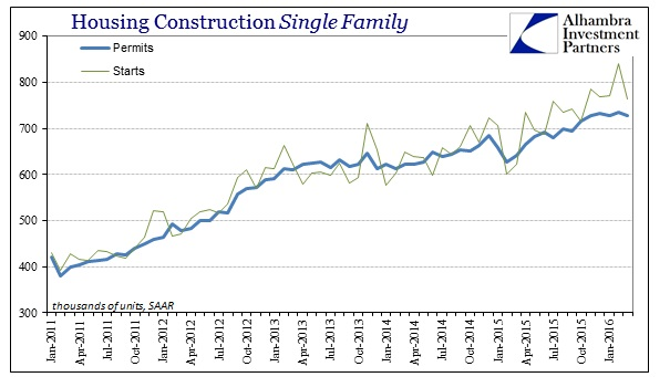 ABOOK Apr 2016 Housing Construction Single Family