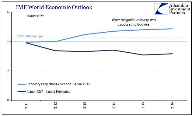 ABOOK Apr 2016 IMF Global GDP Recovery