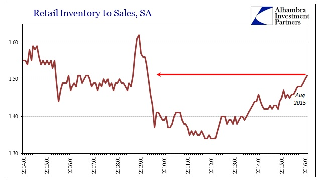 ABOOK Apr 2016 Inventory Retail