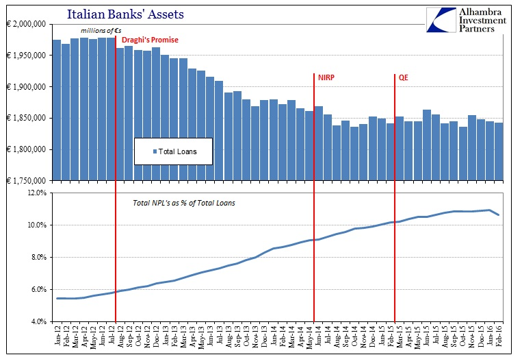 ABOOK Apr 2016 Italy Bank Loans