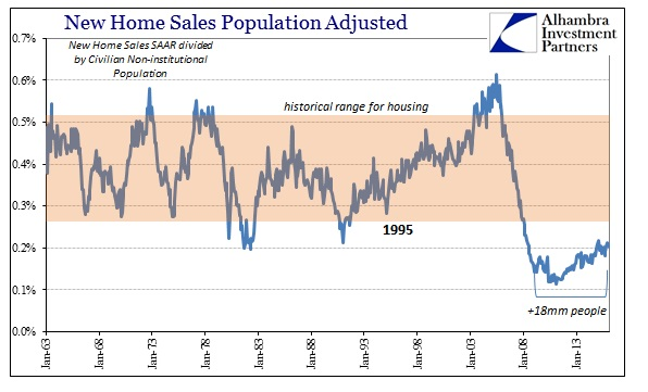 ABOOK Apr 2016 New Home Sales Pop Adj