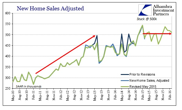 ABOOK Apr 2016 New Home Sales SAAR