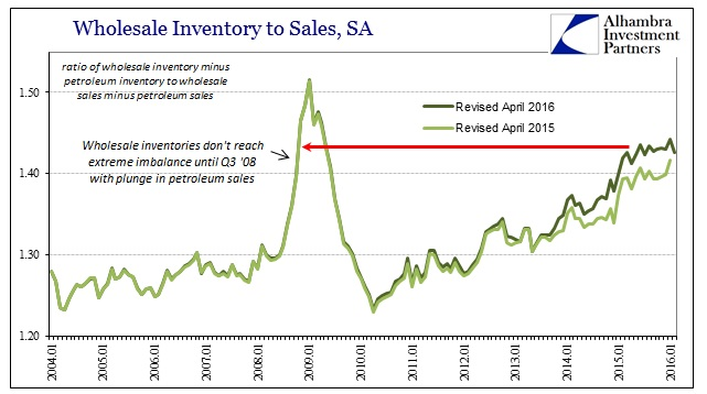 ABOOK Apr 2016 Wholesale Non Petrol Inv to Sales Revisions