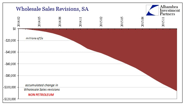 ABOOK Apr 2016 Wholesale Non Petrol Sales Revisions Accum