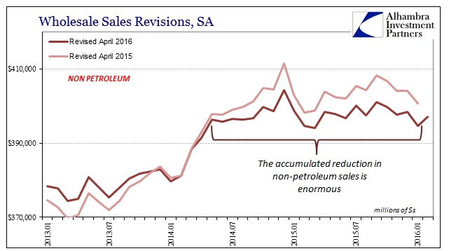 ABOOK Apr 2016 Wholesale Non Petrol Sales Revisions