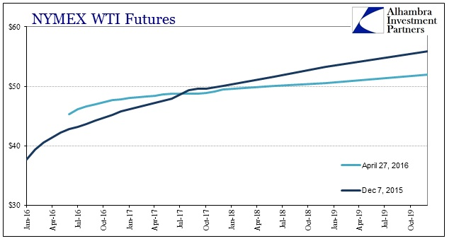 SABOOK Apr 2016 WTI Curve In and Out