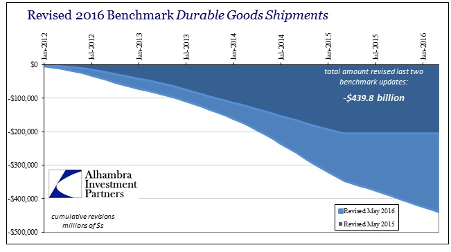 ABOOK May 2016 Durable Goods  Benchmarks Both