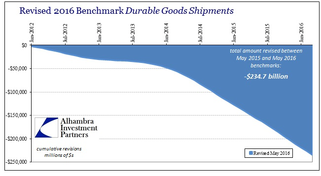 ABOOK May 2016 Durable Goods  Benchmarks Latest