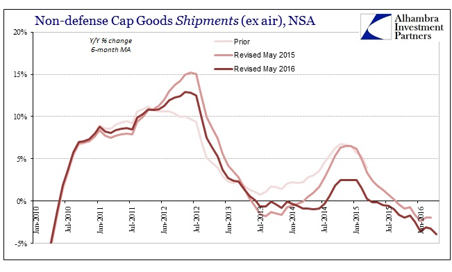 ABOOK May 2016 Durable Goods Cap Goods Shipments YY
