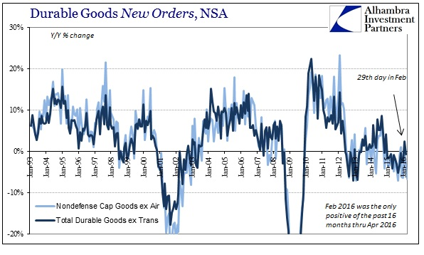 ABOOK May 2016 Durable Goods New Orders