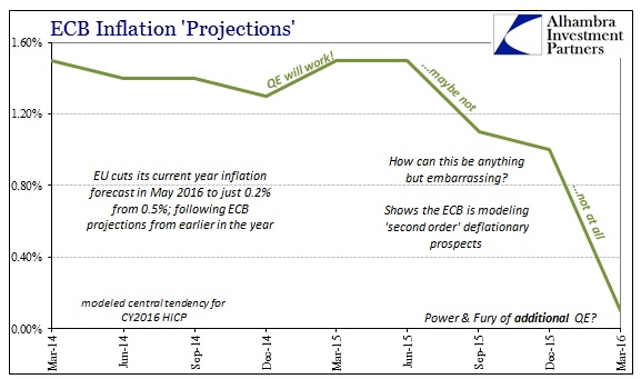 ABOOK May 2016 ECB Inflation Projections
