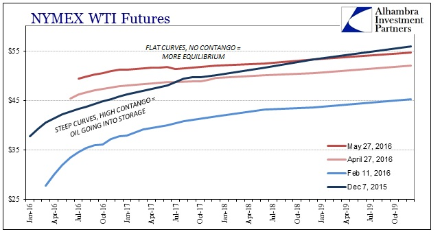 ABOOK May 2016 Oil WTI Curves