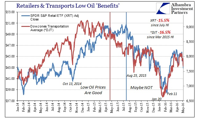 ABOOK May 2016 Oil XRT DJT