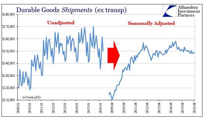 ABOOK May 2016 Unadjusted Durable Goods to Seasonal