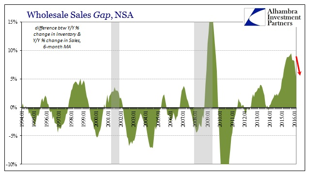 ABOOK May 2016 Wholesale Sales Gap