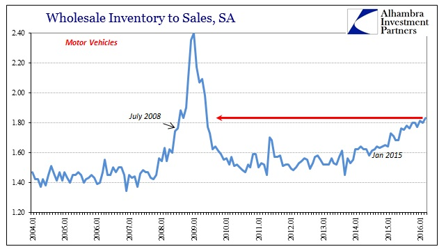 ABOOK May 2016 Wholesale Sales Inv to Sale MV