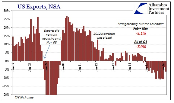 SABOOK May 2016 US Trade Exports Cycle