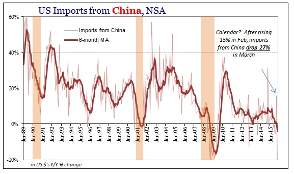 SABOOK May 2016 US Trade Imports China