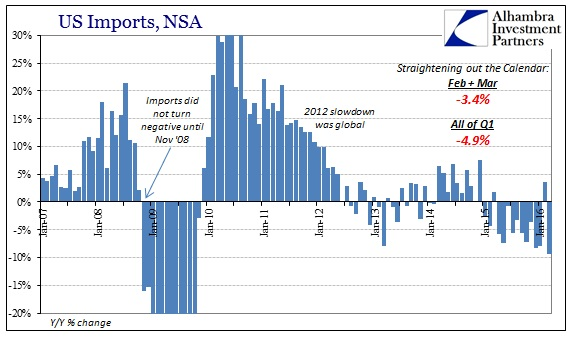 SABOOK May 2016 US Trade Imports Cycle