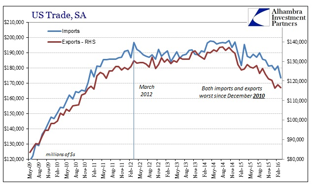 SABOOK May 2016 US Trade SA Cycle
