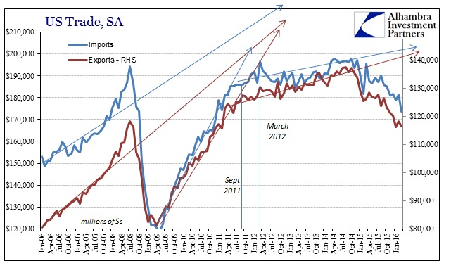 SABOOK May 2016 US Trade SA Longer