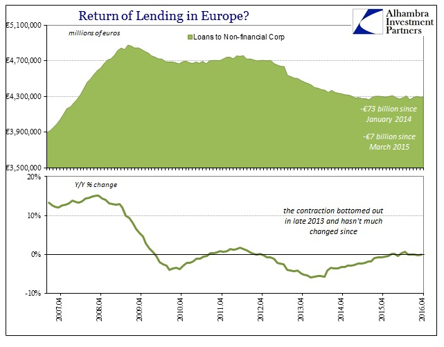 ABOOK ECB Lending NonFinl