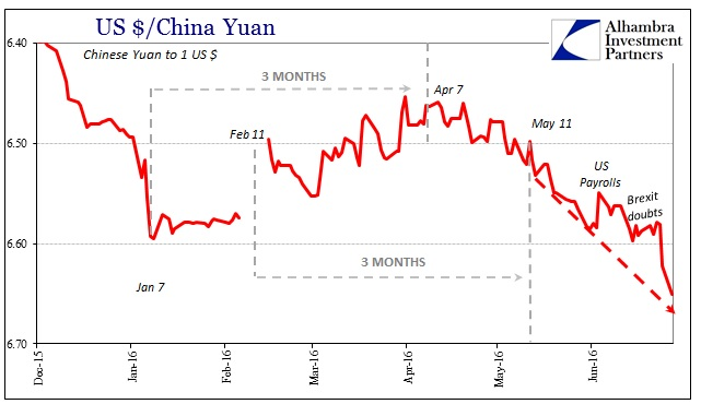ABOOK June 2016 Brexit Is Liquidity CNY 3m