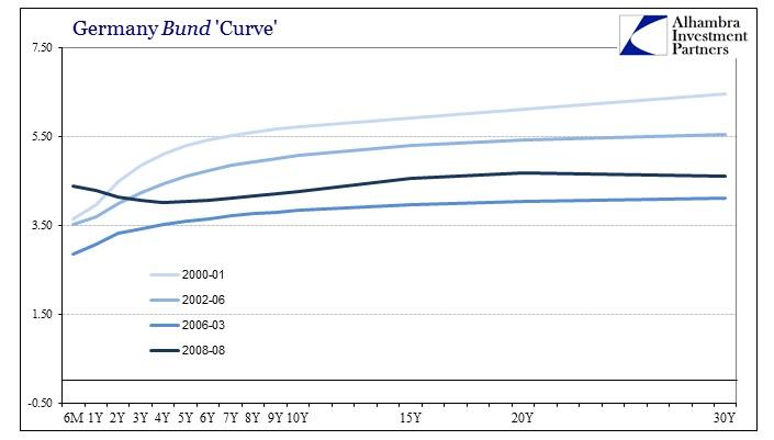 ABOOK June 2016 Bund Curve Precrisis