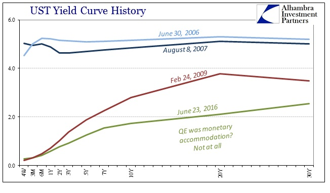ABOOK June 2016 Bund Curve UST