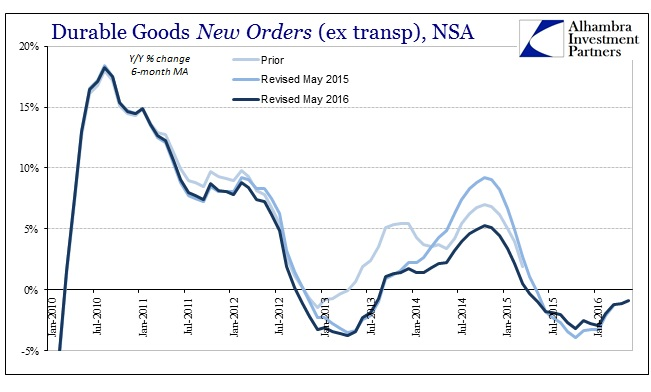 ABOOK June 2016 Durable Goods New Orders NSA 6m