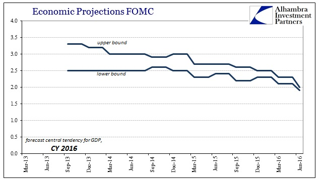 ABOOK June 2016 FOMC Projections Central Tendency 2016