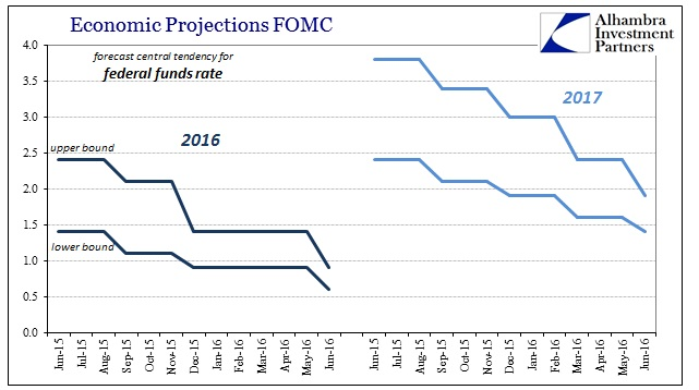 ABOOK June 2016 FOMC Projections Central Tendency FF