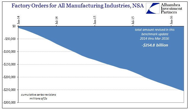 ABOOK June 2016 Factory Orders NSA Revisions Total