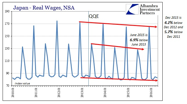 ABOOK June 2016 Japan Labor Real Wages