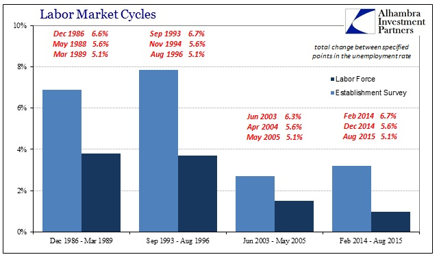 ABOOK June 2016 Labor Market Cycles