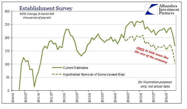 ABOOK June 2016 Payrolls Est Survey 6m Hypothetical